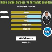 Diego Daniel Cardozo vs Fernando Brandan h2h player stats