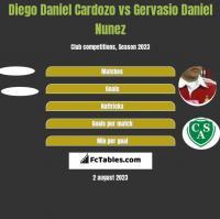 Diego Daniel Cardozo vs Gervasio Daniel Nunez h2h player stats