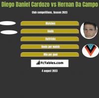 Diego Daniel Cardozo vs Hernan Da Campo h2h player stats