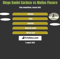 Diego Daniel Cardozo vs Matias Fissore h2h player stats