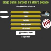 Diego Daniel Cardozo vs Mauro Bogado h2h player stats