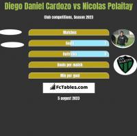 Diego Daniel Cardozo vs Nicolas Pelaitay h2h player stats