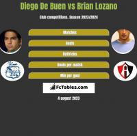 Diego De Buen vs Brian Lozano h2h player stats