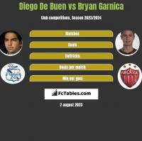 Diego De Buen vs Bryan Garnica h2h player stats