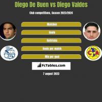 Diego De Buen vs Diego Valdes h2h player stats