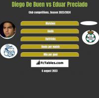 Diego De Buen vs Eduar Preciado h2h player stats