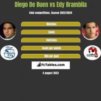 Diego De Buen vs Edy Brambila h2h player stats