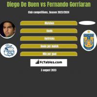 Diego De Buen vs Fernando Gorriaran h2h player stats