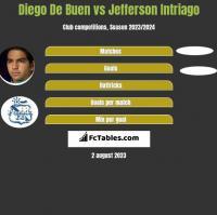 Diego De Buen vs Jefferson Intriago h2h player stats