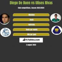 Diego De Buen vs Ulises Rivas h2h player stats