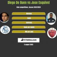 Diego De Buen vs Jose Esquivel h2h player stats