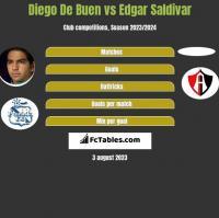 Diego De Buen vs Edgar Saldivar h2h player stats