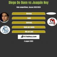 Diego De Buen vs Joaquin Noy h2h player stats