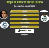 Diego De Buen vs Adrian Lozano h2h player stats