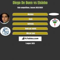 Diego De Buen vs Elsinho h2h player stats