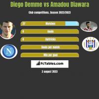 Diego Demme vs Amadou Diawara h2h player stats