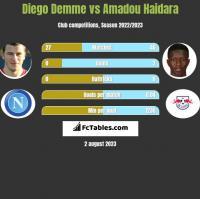 Diego Demme vs Amadou Haidara h2h player stats