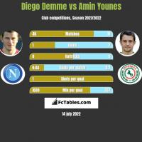 Diego Demme vs Amin Younes h2h player stats