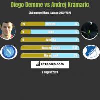 Diego Demme vs Andrej Kramaric h2h player stats