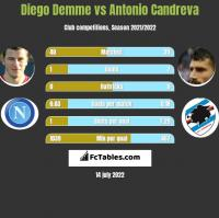 Diego Demme vs Antonio Candreva h2h player stats