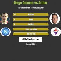 Diego Demme vs Arthur h2h player stats