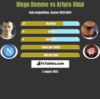 Diego Demme vs Arturo Vidal h2h player stats