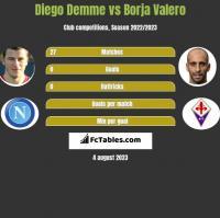 Diego Demme vs Borja Valero h2h player stats
