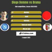 Diego Demme vs Bruma h2h player stats