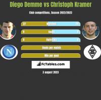 Diego Demme vs Christoph Kramer h2h player stats
