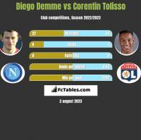 Diego Demme vs Corentin Tolisso h2h player stats