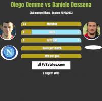 Diego Demme vs Daniele Dessena h2h player stats