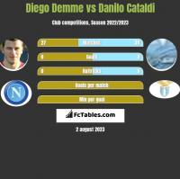 Diego Demme vs Danilo Cataldi h2h player stats