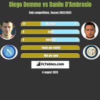 Diego Demme vs Danilo D'Ambrosio h2h player stats