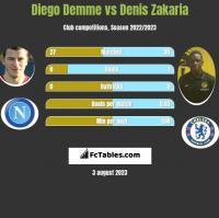 Diego Demme vs Denis Zakaria h2h player stats
