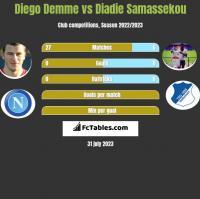 Diego Demme vs Diadie Samassekou h2h player stats