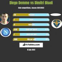 Diego Demme vs Dimitri Bisoli h2h player stats