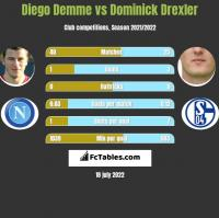Diego Demme vs Dominick Drexler h2h player stats