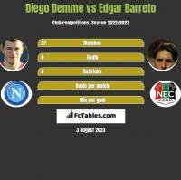 Diego Demme vs Edgar Barreto h2h player stats