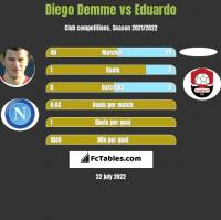 Diego Demme vs Eduardo h2h player stats