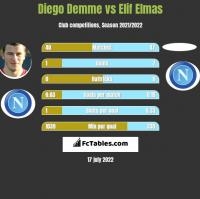 Diego Demme vs Elif Elmas h2h player stats