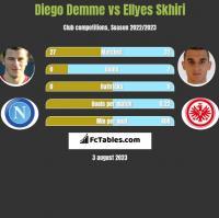 Diego Demme vs Ellyes Skhiri h2h player stats