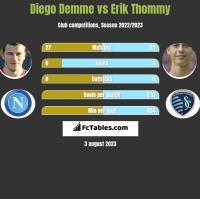 Diego Demme vs Erik Thommy h2h player stats