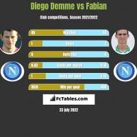 Diego Demme vs Fabian h2h player stats