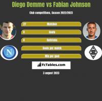 Diego Demme vs Fabian Johnson h2h player stats