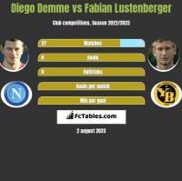 Diego Demme vs Fabian Lustenberger h2h player stats