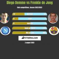 Diego Demme vs Frenkie de Jong h2h player stats