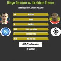 Diego Demme vs Ibrahima Traore h2h player stats