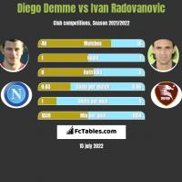 Diego Demme vs Ivan Radovanovic h2h player stats