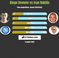 Diego Demme vs Ivan Rakitic h2h player stats