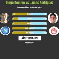 Diego Demme vs James Rodriguez h2h player stats